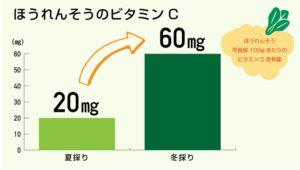 ほうれん草とビタミンC